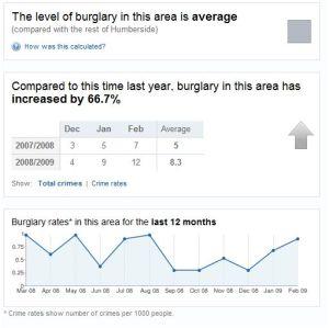Burglary Figures
