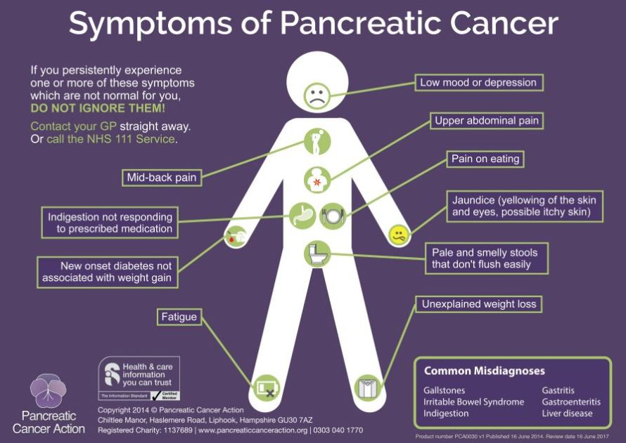 Symptoms of Pancreatic Cancer - Poster