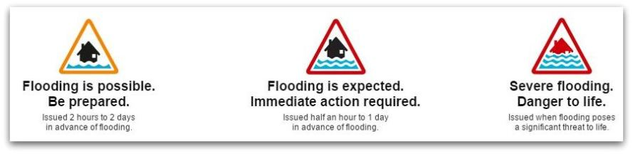 Know flood warnings