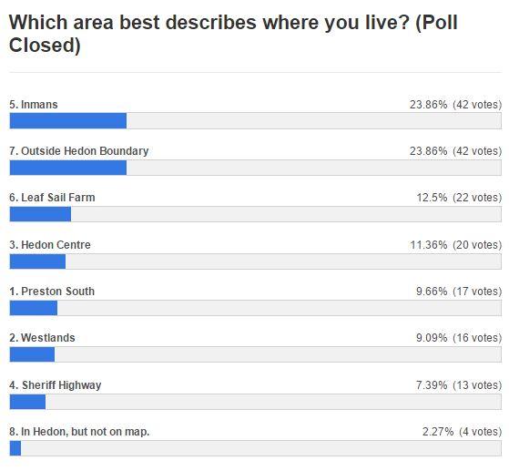 Results October Poll